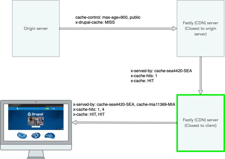 Drupal.org anonymous HTML request diagram