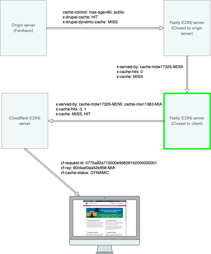 DrupalEasy anonymous HTML request diagram