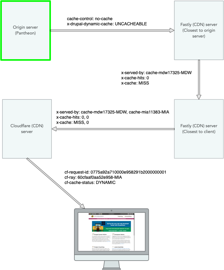 DrupalEasy authenticated HTML request diagram