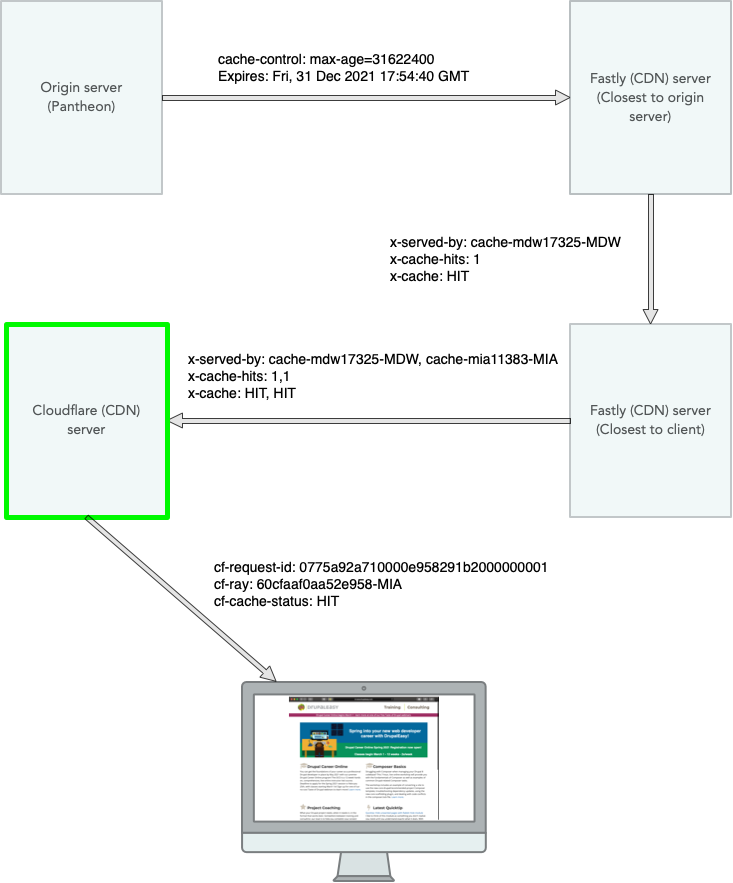 DrupalEasy authenticated image request diagram