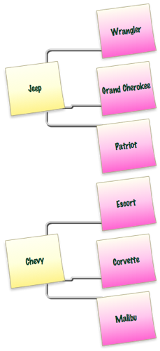 content hierarchy example