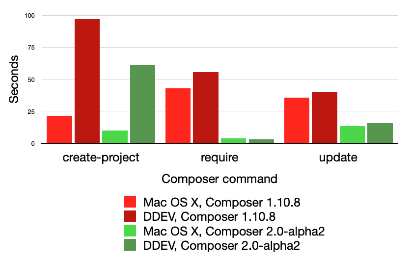 Composer 2-alpha2 performance results graph