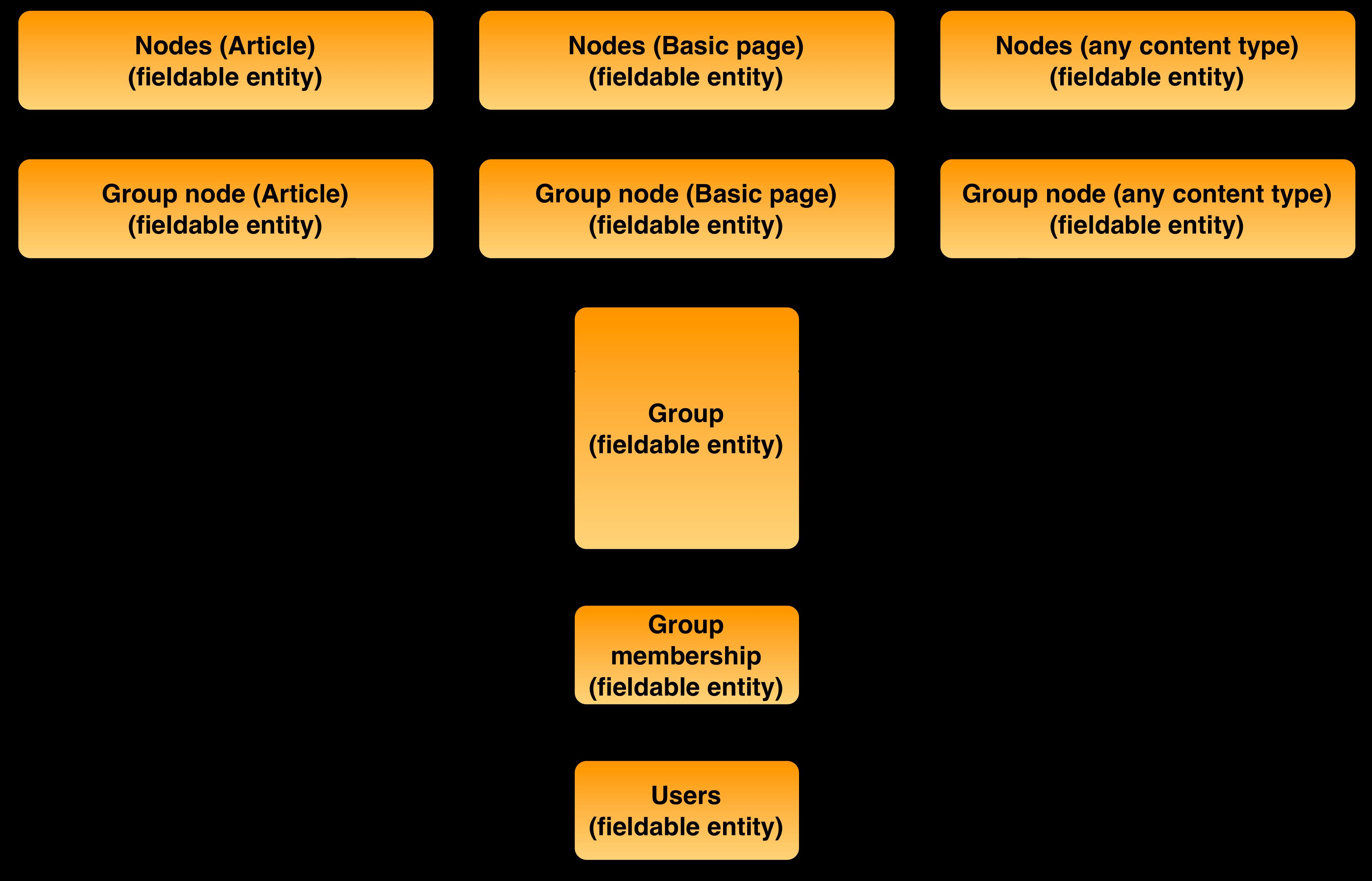 Group module entity diagram