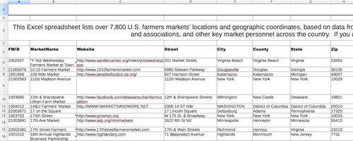 Farmers Markets spreadsheet