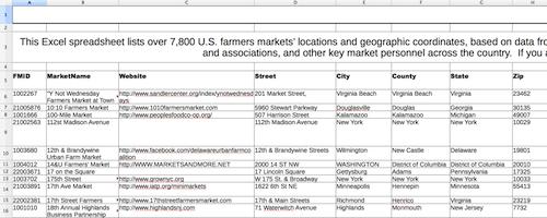 Farmers Markets spreadsheet